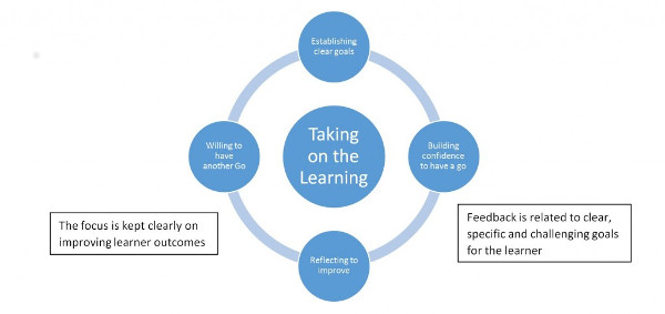 Sustainable Learning Cycle